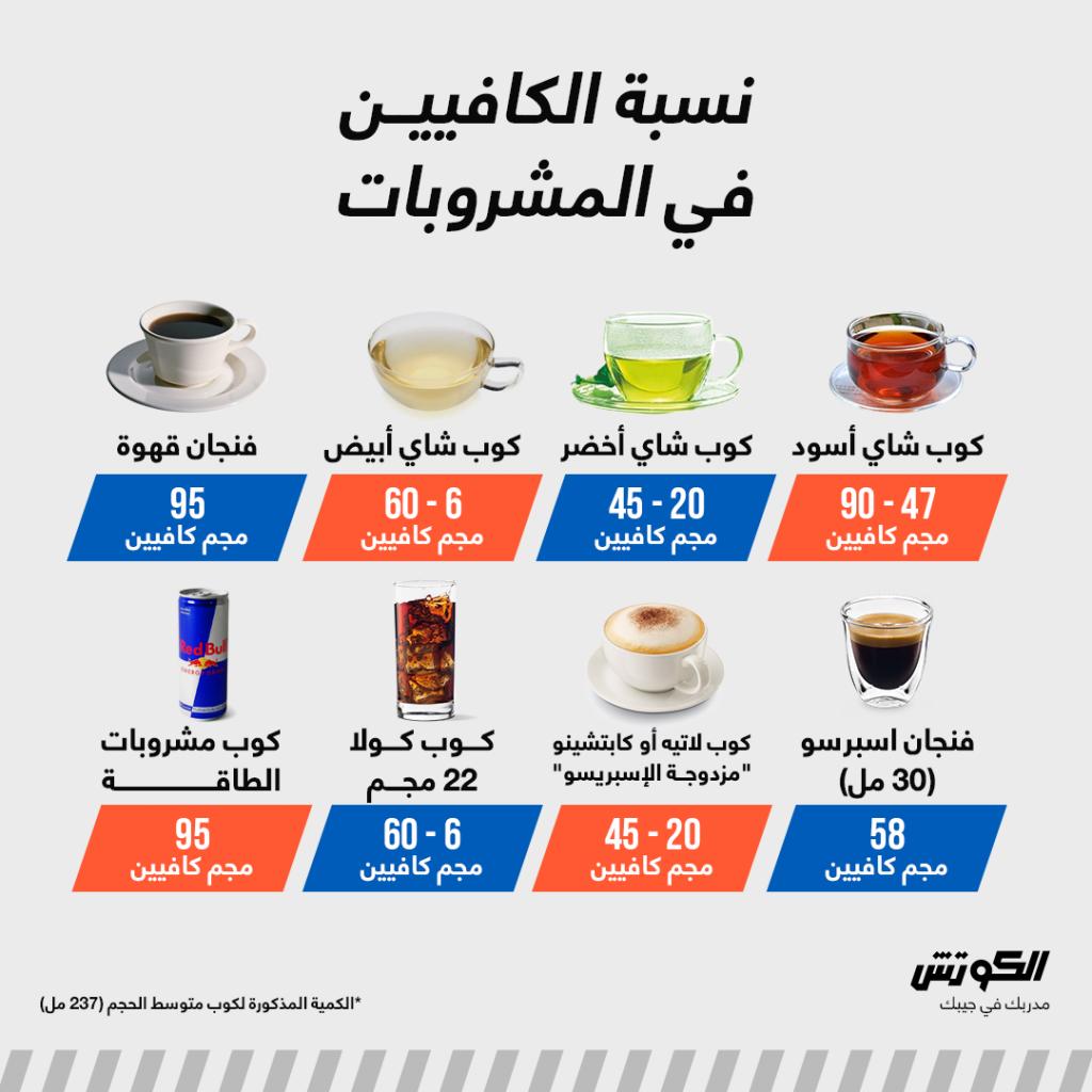 نسبة الكافيين في المشروبات المختلفة