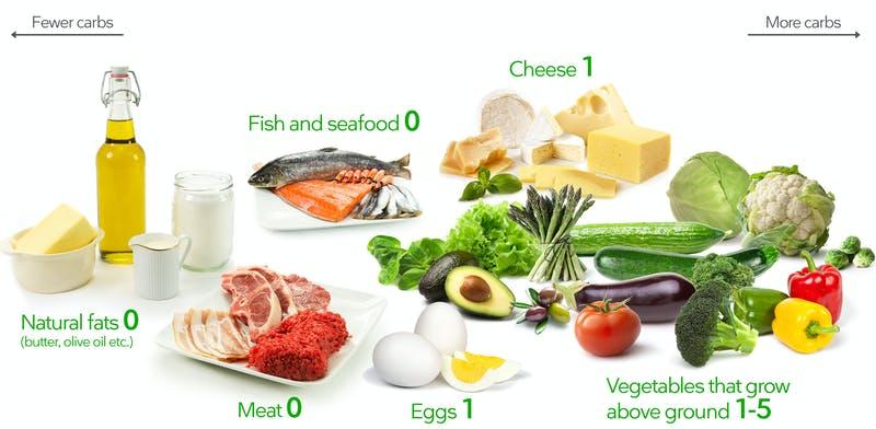 ما تأكله في نظام غذائي منخفض الكربوهيدرات